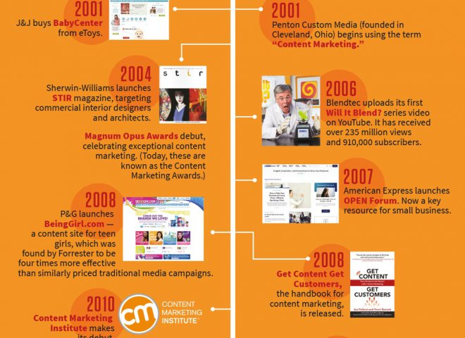 History-of-Content-Marketing-Infographic-2016-1